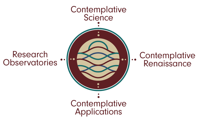 Contemplative Science and Contemplative Technology diagram